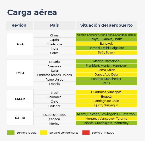 Situación de aeropuertos en Asia, Europa, Medio Oriente, África, Latinoamérica y Norteamérica