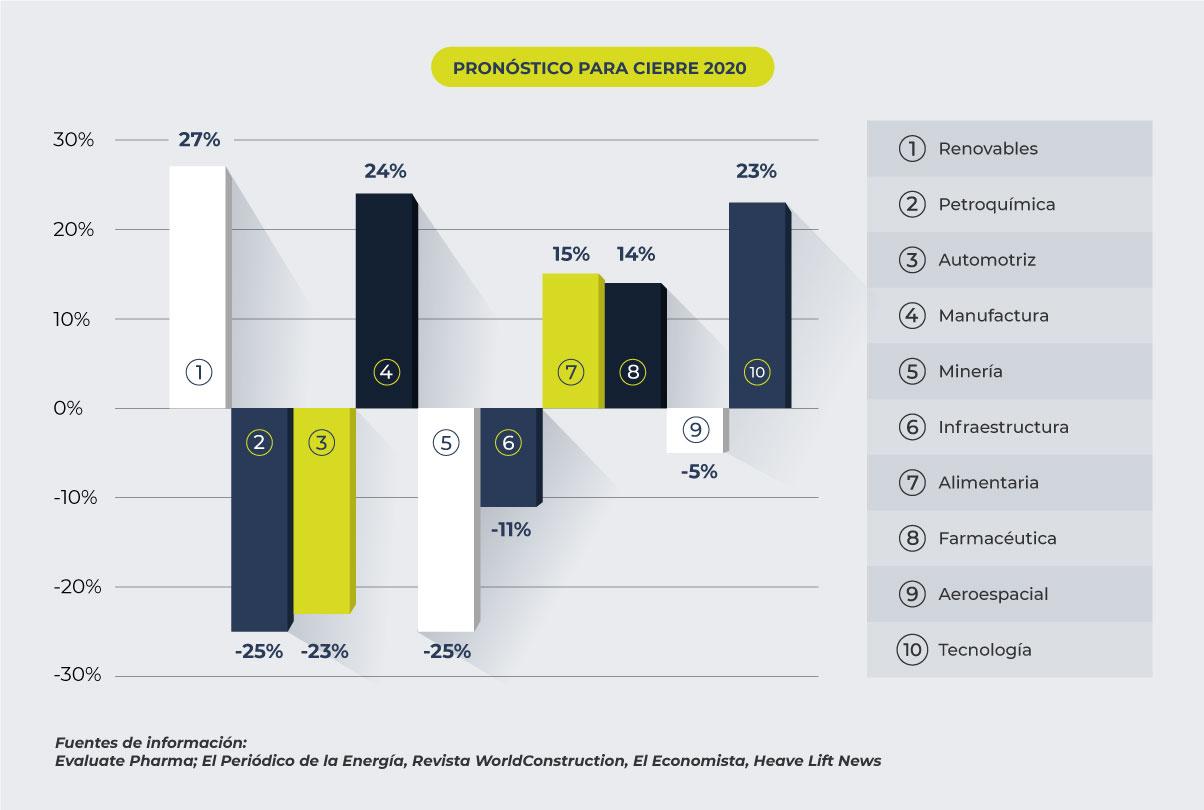 Pronostico de las principales industrias a finales de 2020